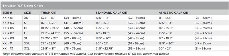Thruster RLF sizing chart