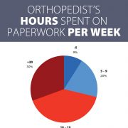 Infographic: 71% of Orthopedists Spend More Than 10 Hours a Week on Paperwork
